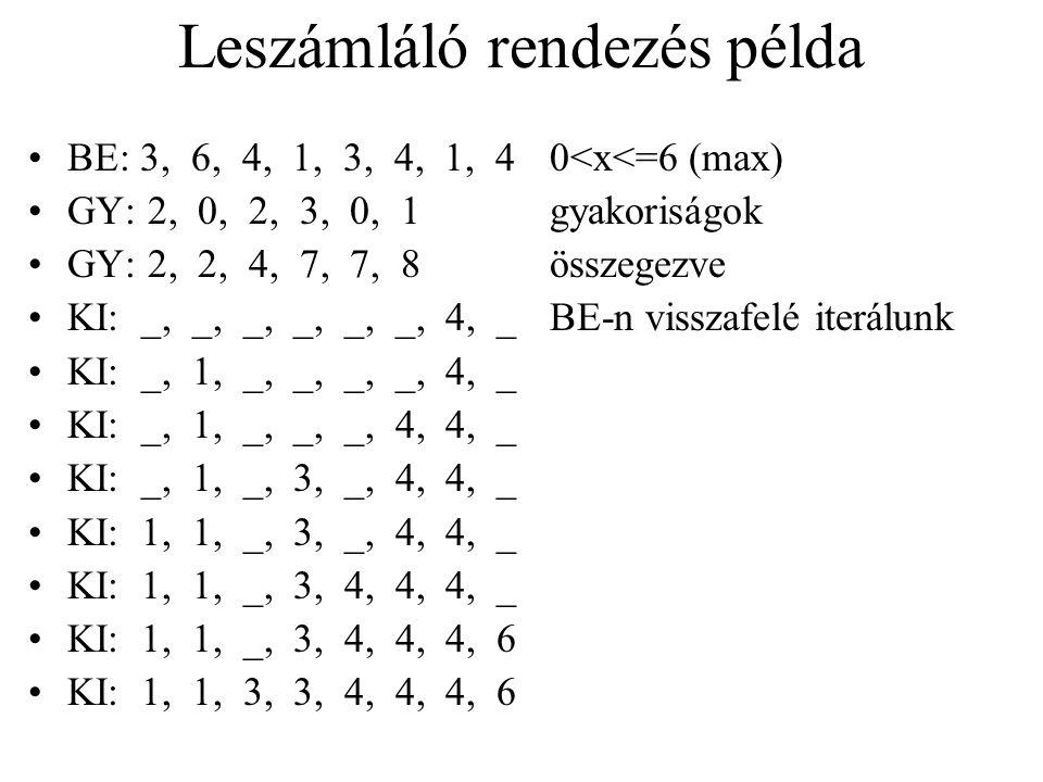 Lineáris időben lefutó rendezések Leszámláló rendezés Feltétel: 1<elem<k egész szám Eredmény: O(n) Alapötlet: minden x elemre meghatározzuk az összes