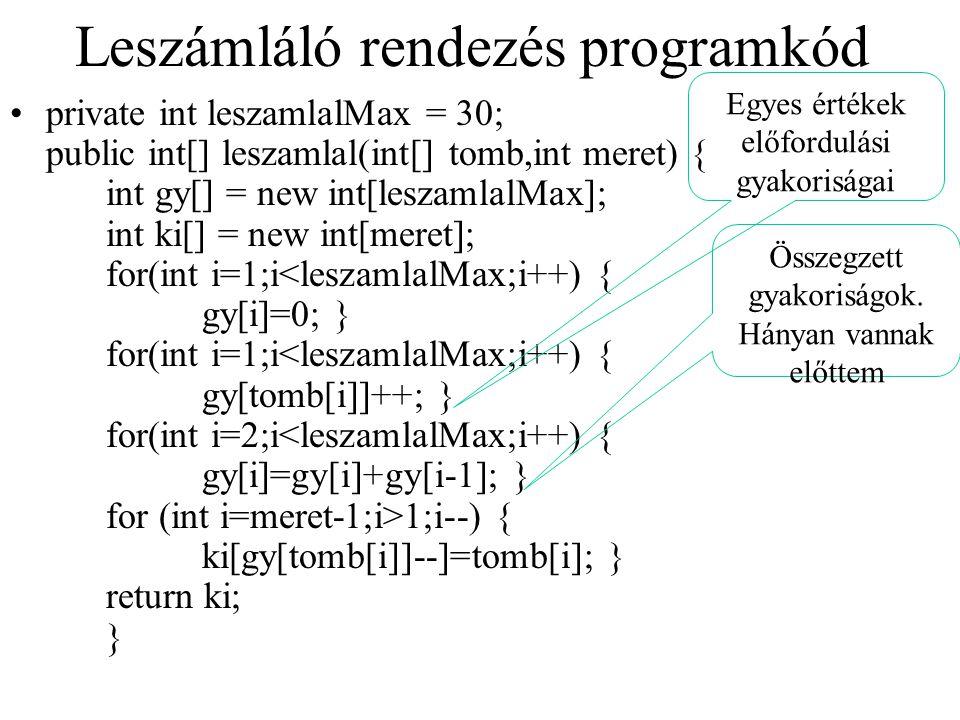 Leszámláló rendezés példa BE: 3, 6, 4, 1, 3, 4, 1, 40<x<=6 (max) GY: 2, 0, 2, 3, 0, 1gyakoriságok GY: 2, 2, 4, 7, 7, 8összegezve KI: _, _, _, _, _, _,