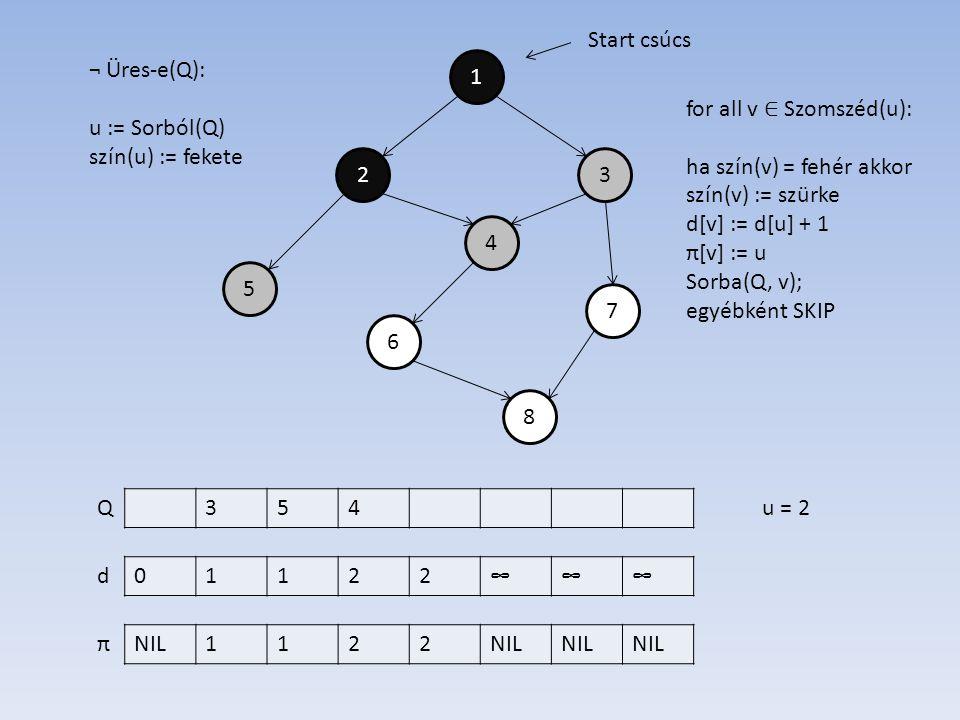 1 4 2 6 7 5 3 8 01122∞∞∞ NIL1122 d π Start csúcs ¬ Üres-e(Q): u := Sorból(Q) szín(u) := fekete 354Qu = 2 for all v ∈ Szomszéd(u): ha szín(v) = fehér akkor szín(v) := szürke d[v] := d[u] + 1 π[v] := u Sorba(Q, v); egyébként SKIP