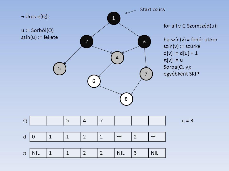 1 4 2 6 7 5 3 8 01122∞2∞ NIL1122 3 d π Start csúcs ¬ Üres-e(Q): u := Sorból(Q) szín(u) := fekete 547Qu = 3 for all v ∈ Szomszéd(u): ha szín(v) = fehér akkor szín(v) := szürke d[v] := d[u] + 1 π[v] := u Sorba(Q, v); egyébként SKIP