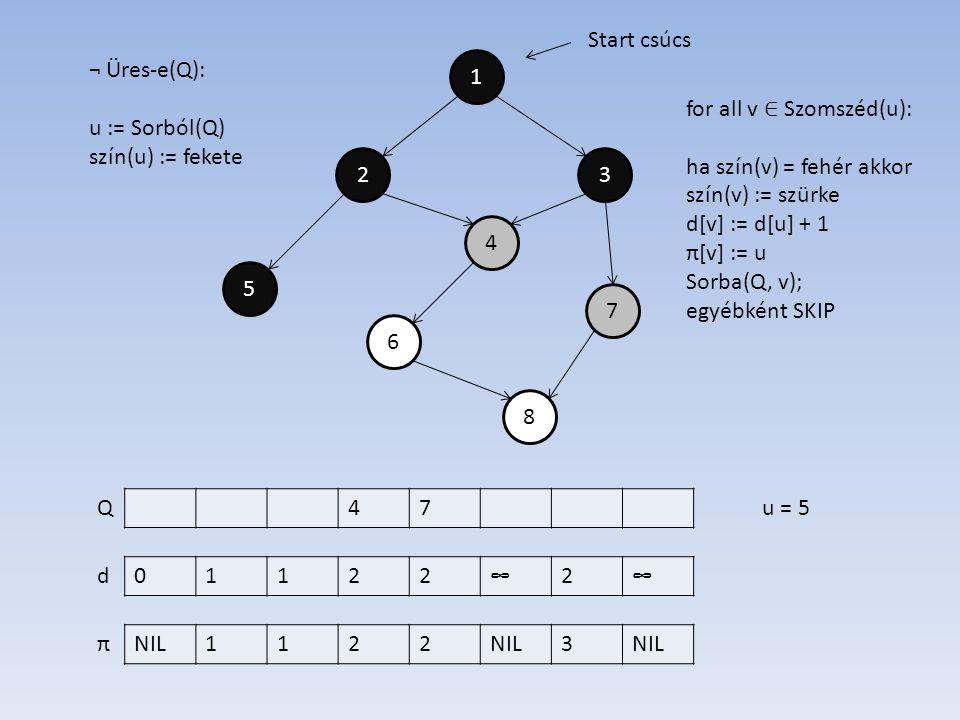 1 4 2 6 7 5 3 8 01122∞2∞ NIL1122 3 d π Start csúcs ¬ Üres-e(Q): u := Sorból(Q) szín(u) := fekete 47Qu = 5 for all v ∈ Szomszéd(u): ha szín(v) = fehér akkor szín(v) := szürke d[v] := d[u] + 1 π[v] := u Sorba(Q, v); egyébként SKIP
