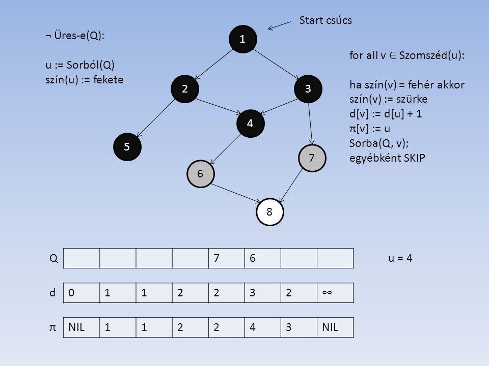 1 4 2 6 7 5 3 8 0112232∞ NIL112243 d π Start csúcs ¬ Üres-e(Q): u := Sorból(Q) szín(u) := fekete 76Qu = 4 for all v ∈ Szomszéd(u): ha szín(v) = fehér akkor szín(v) := szürke d[v] := d[u] + 1 π[v] := u Sorba(Q, v); egyébként SKIP