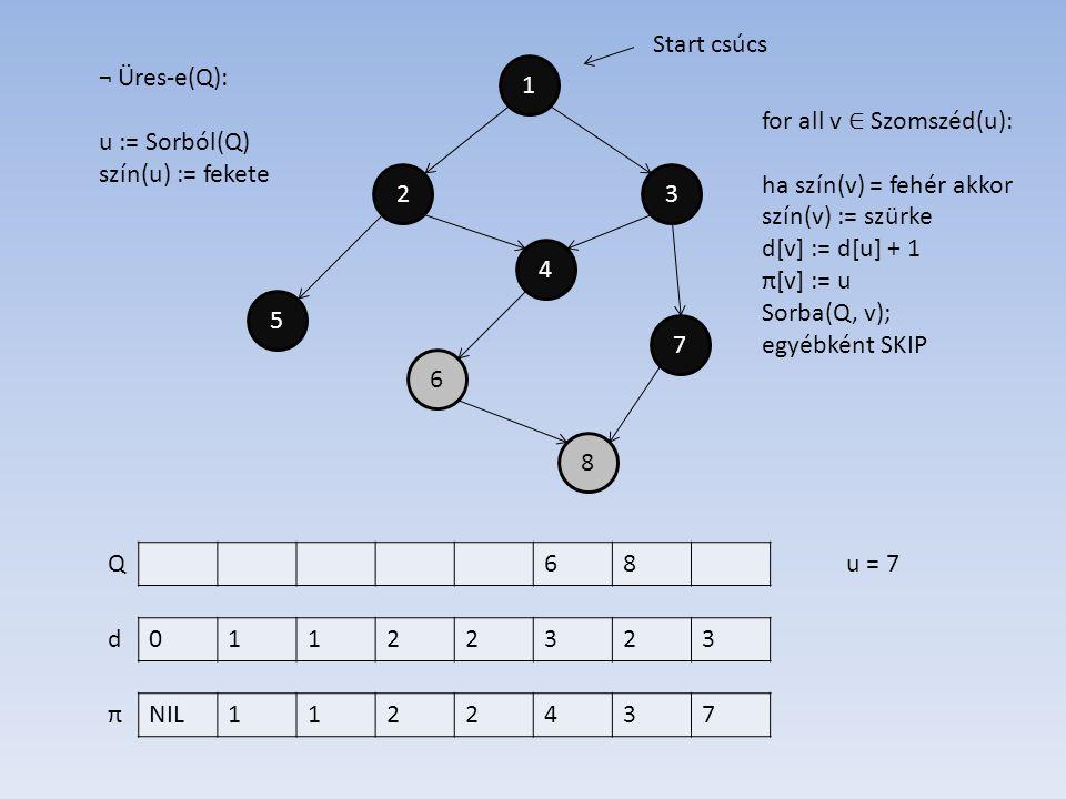 1 4 2 6 7 5 3 8 01122323 NIL1122437 d π Start csúcs ¬ Üres-e(Q): u := Sorból(Q) szín(u) := fekete 68Qu = 7 for all v ∈ Szomszéd(u): ha szín(v) = fehér akkor szín(v) := szürke d[v] := d[u] + 1 π[v] := u Sorba(Q, v); egyébként SKIP