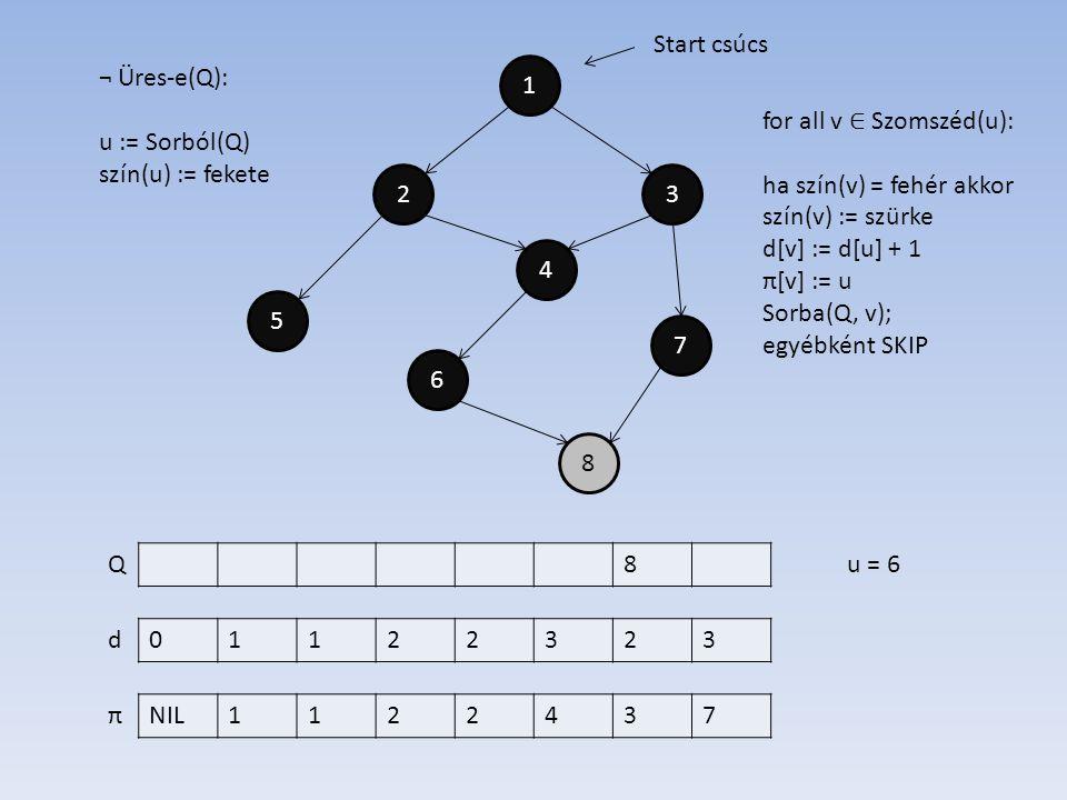 1 4 2 6 7 5 3 8 01122323 NIL1122437 d π Start csúcs ¬ Üres-e(Q): u := Sorból(Q) szín(u) := fekete 8Qu = 6 for all v ∈ Szomszéd(u): ha szín(v) = fehér akkor szín(v) := szürke d[v] := d[u] + 1 π[v] := u Sorba(Q, v); egyébként SKIP