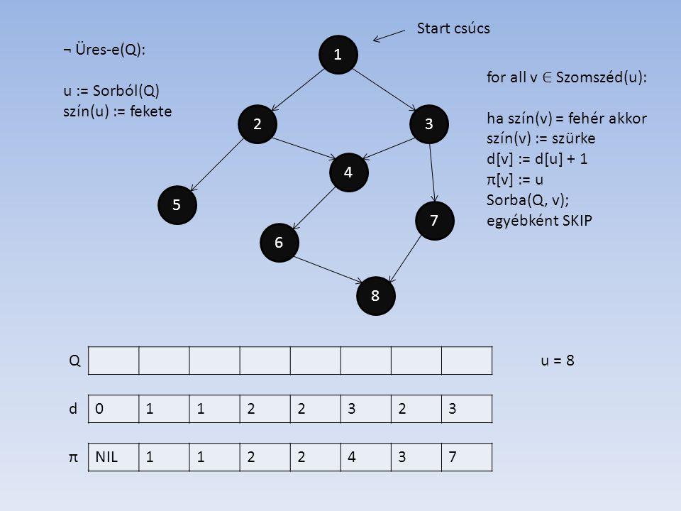 1 4 2 6 7 5 3 8 01122323 NIL1122437 d π Start csúcs ¬ Üres-e(Q): u := Sorból(Q) szín(u) := fekete Qu = 8 for all v ∈ Szomszéd(u): ha szín(v) = fehér akkor szín(v) := szürke d[v] := d[u] + 1 π[v] := u Sorba(Q, v); egyébként SKIP