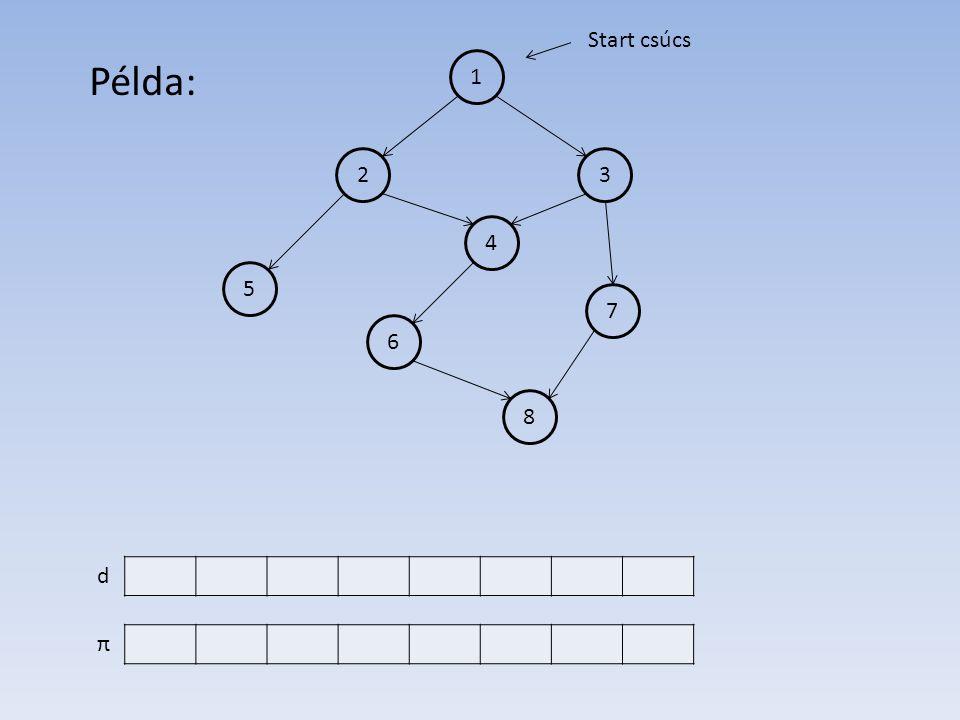 1 4 2 6 7 5 3 8 d π Start csúcs Példa: