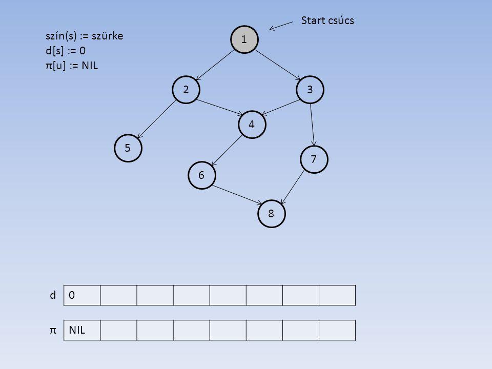 1 4 2 6 7 5 3 8 0 NIL d π Start csúcs szín(s) := szürke d[s] := 0 π[u] := NIL
