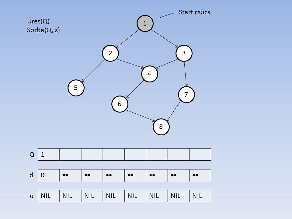 1 4 2 6 7 5 3 8 0∞∞∞∞∞∞∞ NIL d π Start csúcs Üres(Q) Sorba(Q, s) 1Q