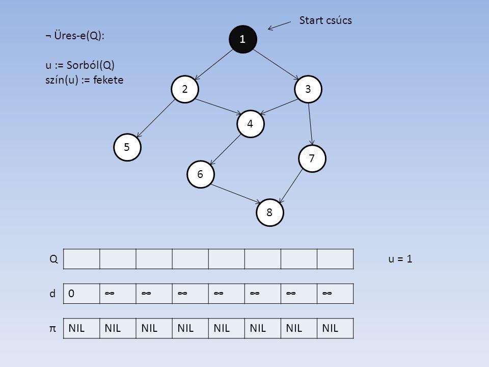 1 4 2 6 7 5 3 8 0∞∞∞∞∞∞∞ NIL d π Start csúcs ¬ Üres-e(Q): u := Sorból(Q) szín(u) := fekete Qu = 1
