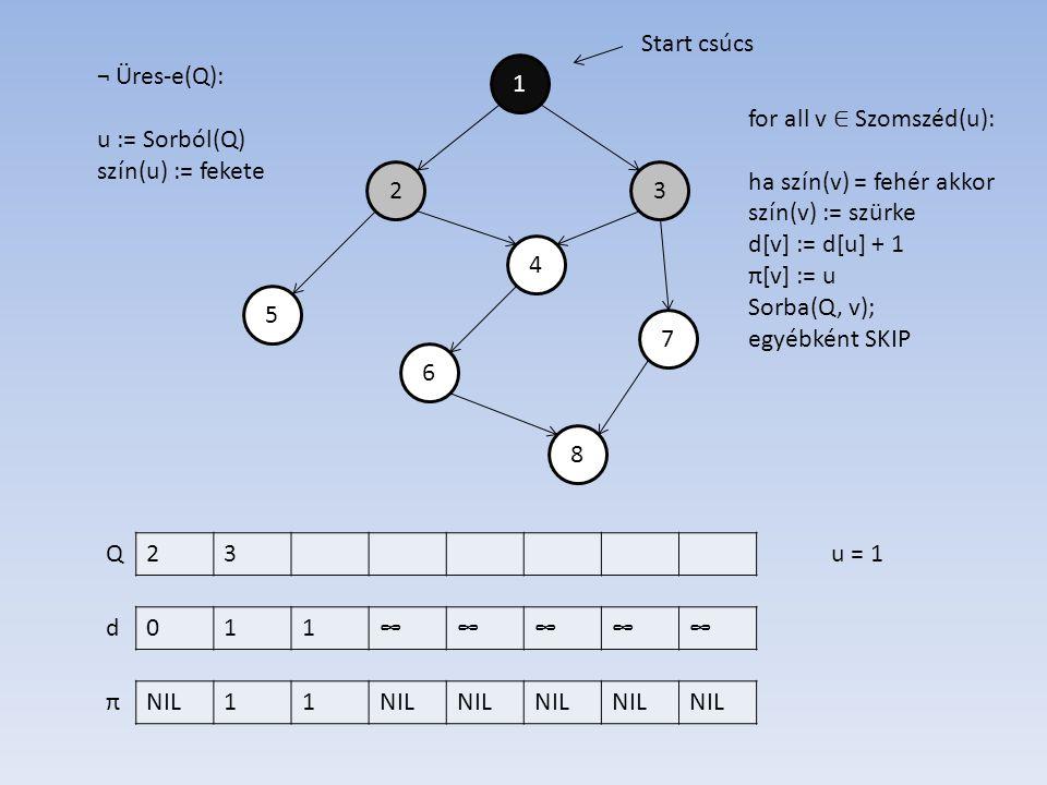 1 4 2 6 7 5 3 8 011∞∞∞∞∞ NIL11 d π Start csúcs ¬ Üres-e(Q): u := Sorból(Q) szín(u) := fekete 23Qu = 1 for all v ∈ Szomszéd(u): ha szín(v) = fehér akkor szín(v) := szürke d[v] := d[u] + 1 π[v] := u Sorba(Q, v); egyébként SKIP