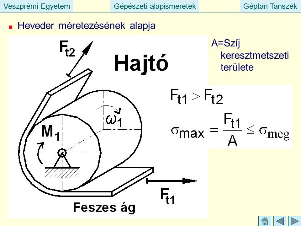 Veszprémi EgyetemGépészeti alapismeretekGéptan TanszékVeszprémi EgyetemGépészeti alapismeretekGéptan Tanszék Heveder méretezésének alapja A=Szíj keresztmetszeti területe