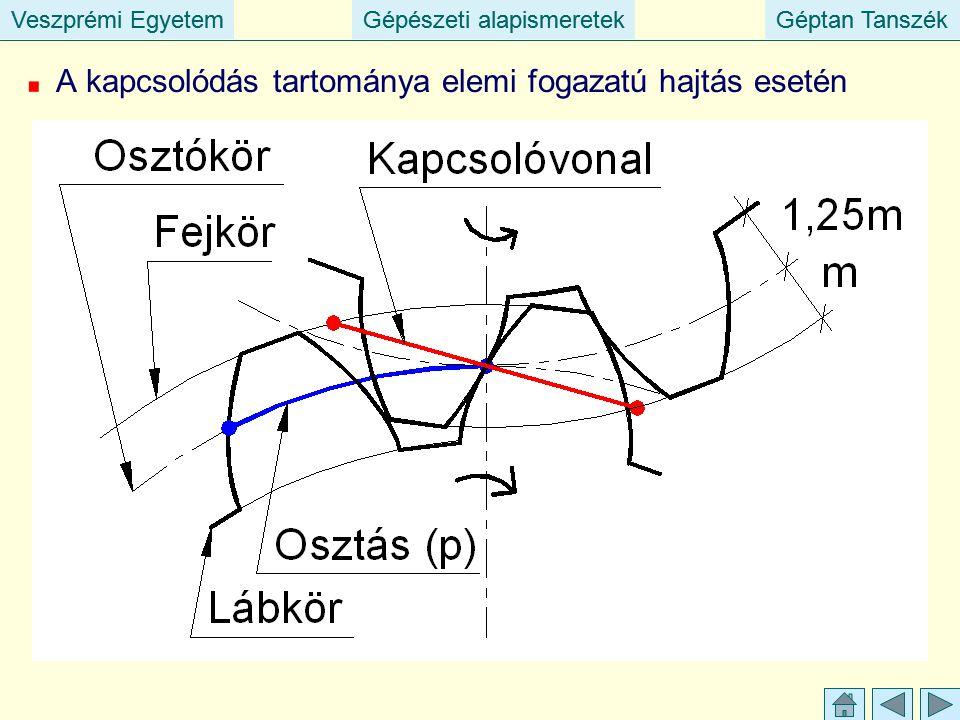 Veszprémi EgyetemGépészeti alapismeretekGéptan TanszékVeszprémi EgyetemGépészeti alapismeretekGéptan Tanszék A kapcsolódás tartománya elemi fogazatú hajtás esetén