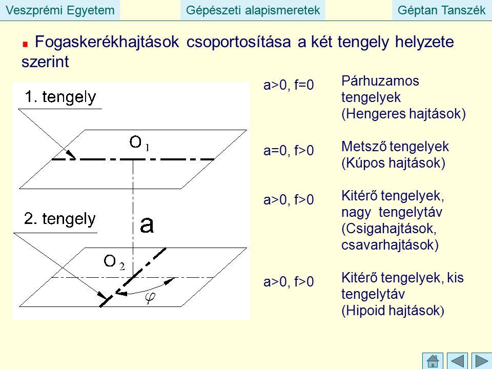 Veszprémi EgyetemGépészeti alapismeretekGéptan TanszékVeszprémi EgyetemGépészeti alapismeretekGéptan Tanszék Fogaskerékhajtások csoportosítása a két tengely helyzete szerint a>0, f=0 a=0, f>0 a>0, f>0 a>0, f>0 Párhuzamos tengelyek (Hengeres hajtások) Metsző tengelyek (Kúpos hajtások) Kitérő tengelyek, nagy tengelytáv (Csigahajtások, csavarhajtások) Kitérő tengelyek, kis tengelytáv (Hipoid hajtások )