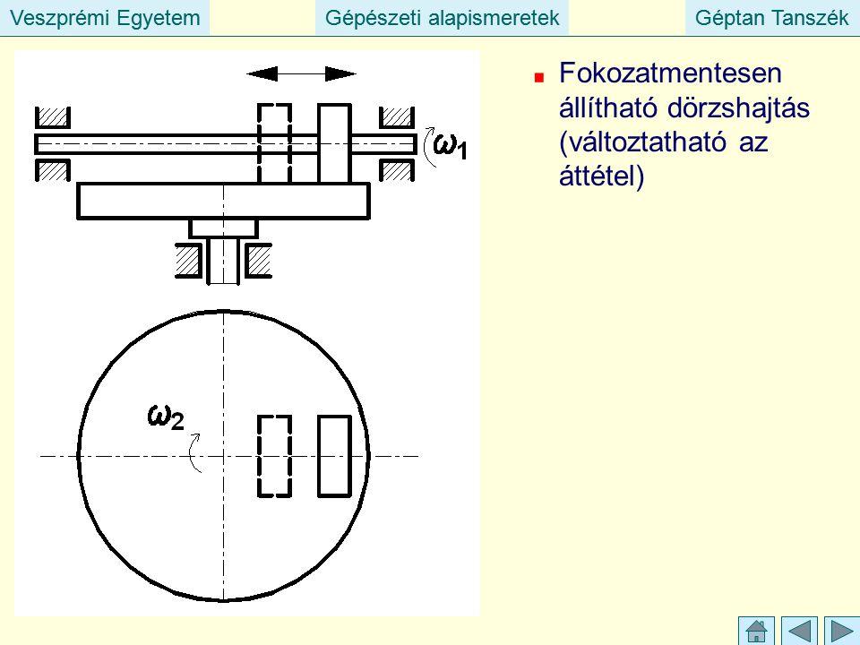 Veszprémi EgyetemGépészeti alapismeretekGéptan TanszékVeszprémi EgyetemGépészeti alapismeretekGéptan Tanszék Fokozatmentesen állítható dörzshajtás (változtatható az áttétel)
