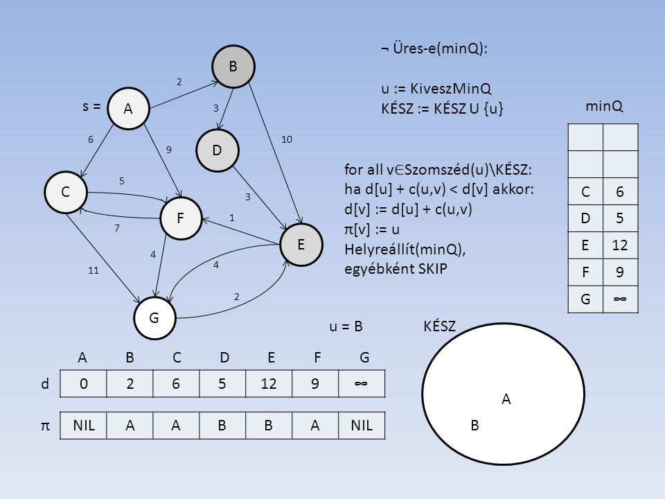 B A D E F C G 0265129∞ NILAABBA d π 7 6 3 10 3 5 11 2 4 2 1 4 9 s = A B C D E F G ¬ Üres-e(minQ): u := KiveszMinQ KÉSZ := KÉSZ U {u} KÉSZ C6 D5 E12 F9 G∞ minQ u = B A for all v ∈ Szomszéd(u)\KÉSZ: ha d[u] + c(u,v) < d[v] akkor: d[v] := d[u] + c(u,v) π[v] := u Helyreállít(minQ), egyébként SKIP B