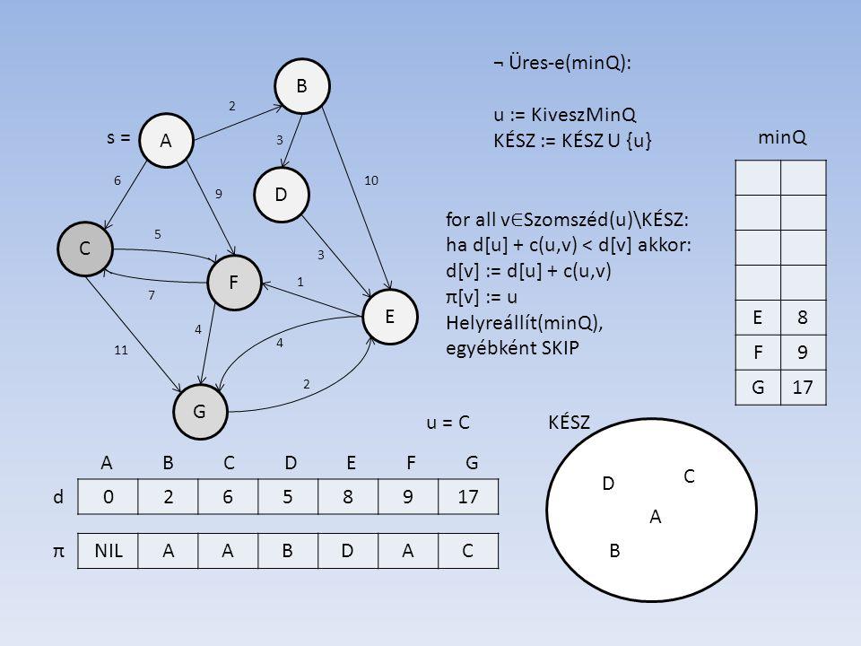 B A D E F C G 02658917 NILAABDAC d π 7 6 3 10 3 5 11 2 4 2 1 4 9 s = A B C D E F G ¬ Üres-e(minQ): u := KiveszMinQ KÉSZ := KÉSZ U {u} KÉSZ E8 F9 G17 minQ u = C A for all v ∈ Szomszéd(u)\KÉSZ: ha d[u] + c(u,v) < d[v] akkor: d[v] := d[u] + c(u,v) π[v] := u Helyreállít(minQ), egyébként SKIP B D C