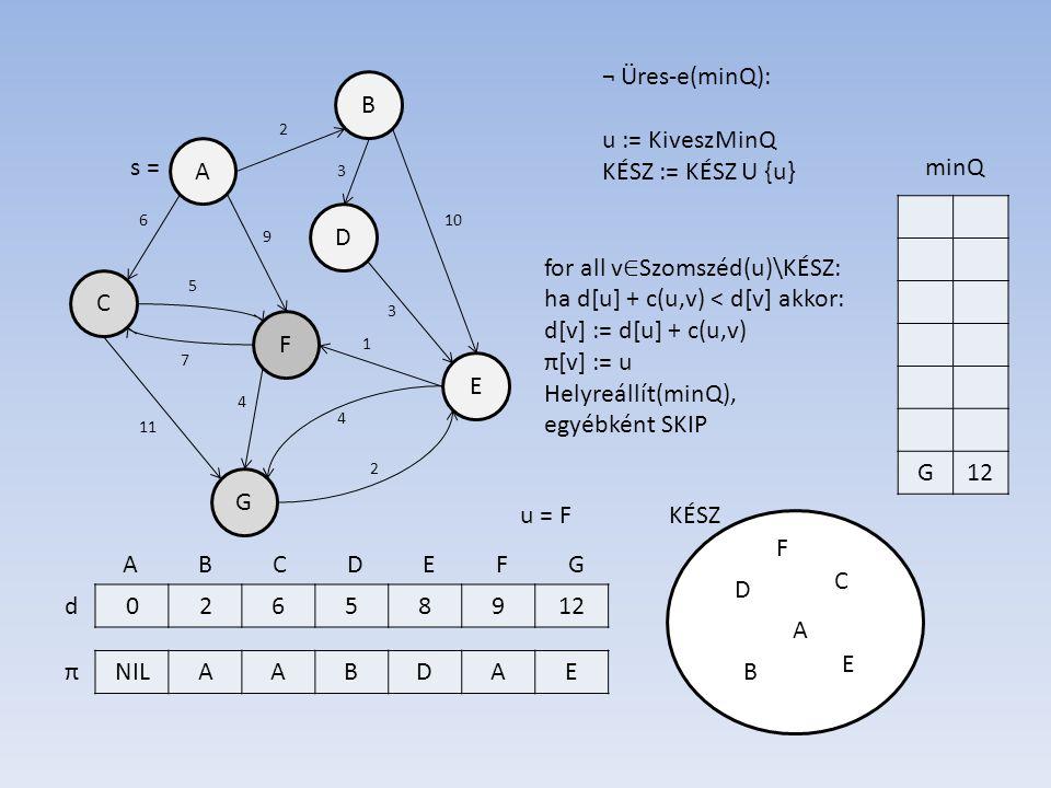 B A D E F C G 02658912 NILAABDAE d π 7 6 3 10 3 5 11 2 4 2 1 4 9 s = A B C D E F G ¬ Üres-e(minQ): u := KiveszMinQ KÉSZ := KÉSZ U {u} KÉSZ G12 minQ u = F A for all v ∈ Szomszéd(u)\KÉSZ: ha d[u] + c(u,v) < d[v] akkor: d[v] := d[u] + c(u,v) π[v] := u Helyreállít(minQ), egyébként SKIP B D C E F