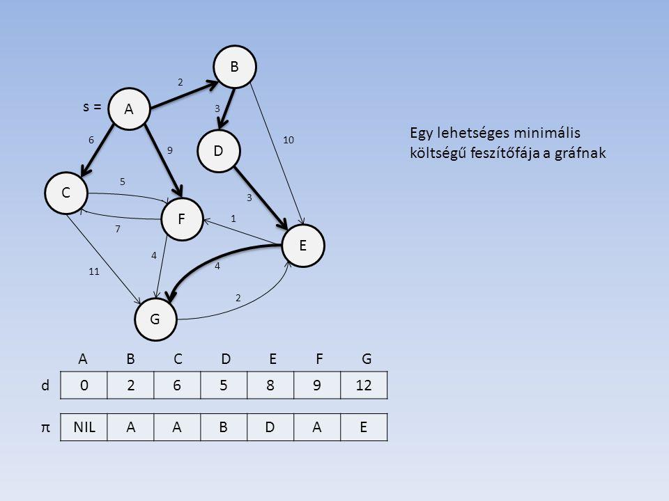 B A D E F C G 02658912 NILAABDAE d π 7 6 3 10 3 5 11 2 4 2 1 4 9 s = A B C D E F G Egy lehetséges minimális költségű feszítőfája a gráfnak