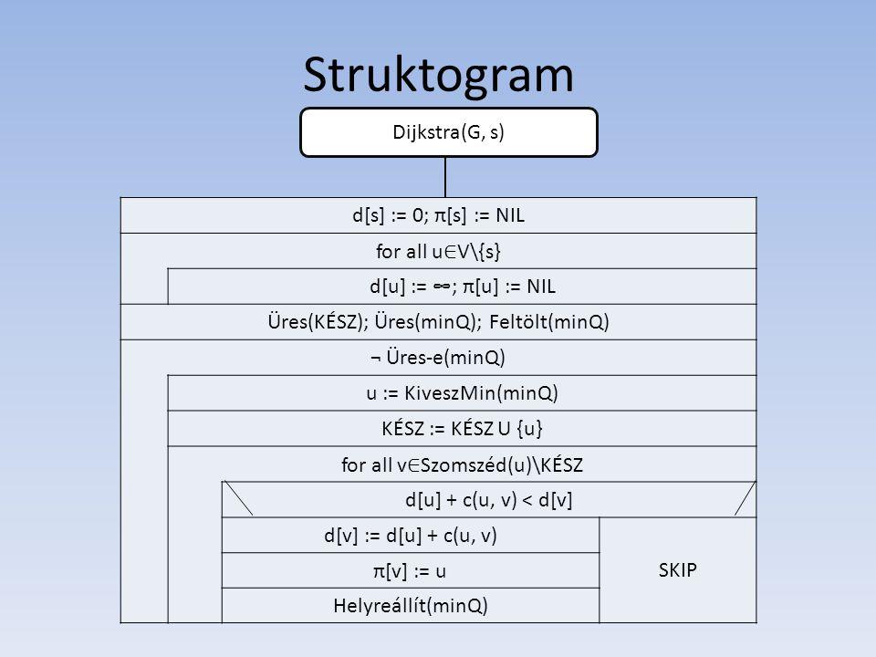 Struktogram d[s] := 0; π[s] := NIL for all u ∈ V\{s} d[u] := ∞; π[u] := NIL Üres(KÉSZ); Üres(minQ); Feltölt(minQ) ¬ Üres-e(minQ) u := KiveszMin(minQ) KÉSZ := KÉSZ U {u} for all v ∈ Szomszéd(u)\KÉSZ d[u] + c(u, v) < d[v] d[v] := d[u] + c(u, v) SKIP π[v] := u Helyreállít(minQ) Dijkstra(G, s)
