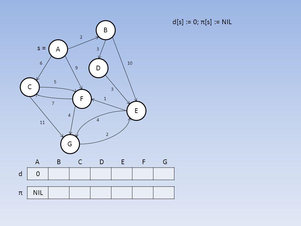 B A D E F C G 0 NIL d π 7 6 3 10 3 5 11 2 4 2 1 4 9 s = A B C D E F G d[s] := 0; π[s] := NIL