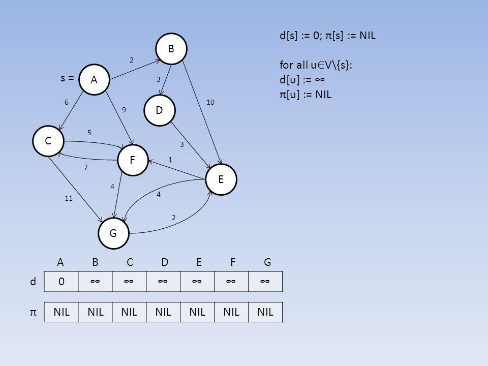 B A D E F C G 0∞∞∞∞∞∞ NIL d π 7 6 3 10 3 5 11 2 4 2 1 4 9 s = A B C D E F G d[s] := 0; π[s] := NIL for all u ∈ V\{s}: d[u] := ∞ π[u] := NIL
