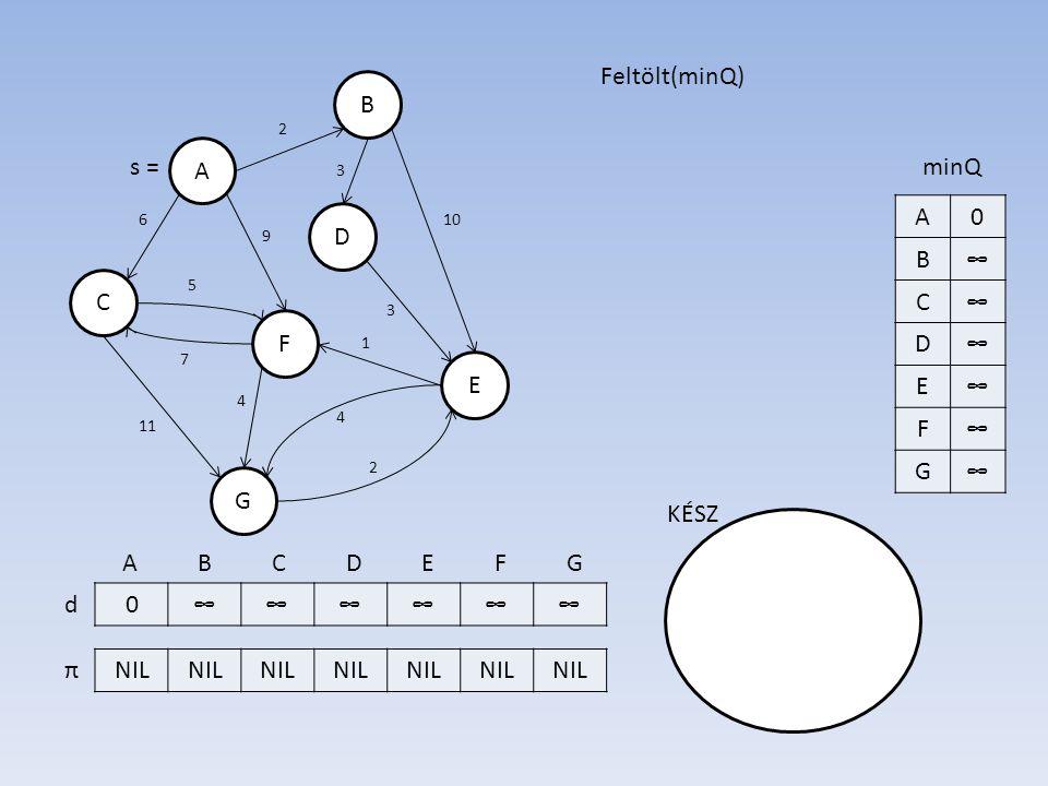 B A D E F C G 0∞∞∞∞∞∞ NIL d π 7 6 3 10 3 5 11 2 4 2 1 4 9 s = A B C D E F G Feltölt(minQ) KÉSZ A0 B∞ C∞ D∞ E∞ F∞ G∞ minQ