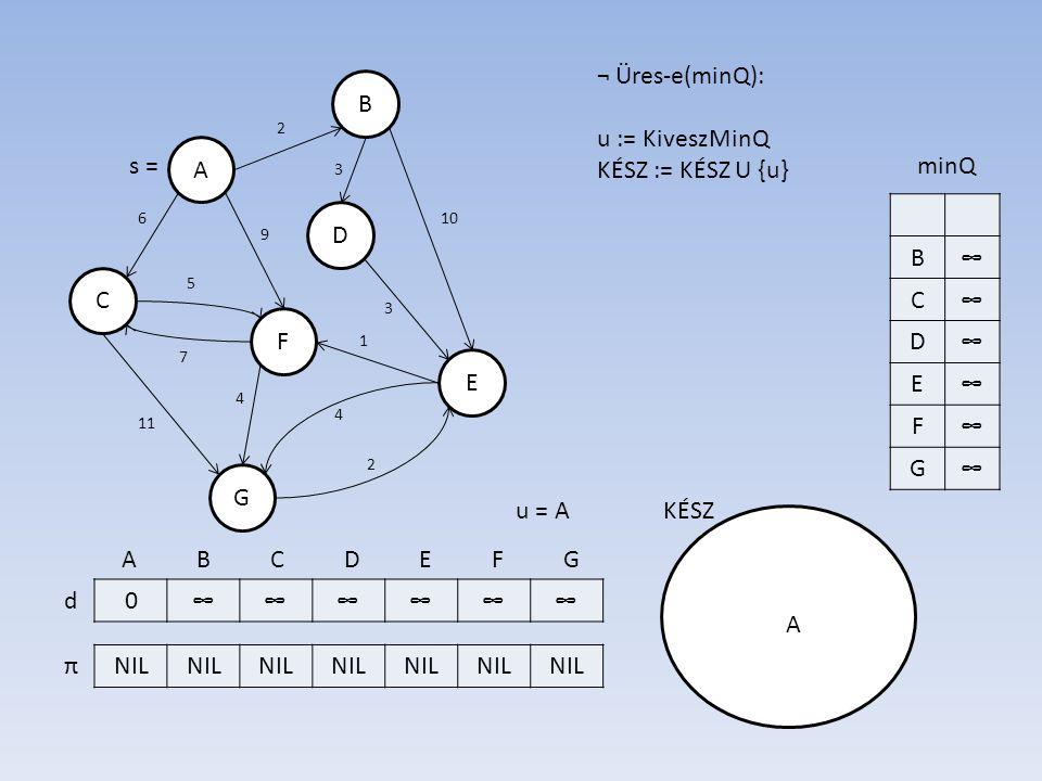 B A D E F C G 026∞∞9∞ NILAA A d π 7 6 3 10 3 5 11 2 4 2 1 4 9 s = A B C D E F G ¬ Üres-e(minQ): u := KiveszMinQ KÉSZ := KÉSZ U {u} KÉSZ B2 C6 D∞ E∞ F9 G∞ minQ u = A A for all v ∈ Szomszéd(u)\KÉSZ: ha d[u] + c(u,v) < d[v] akkor: d[v] := d[u] + c(u,v) π[v] := u Helyreállít(minQ), egyébként SKIP