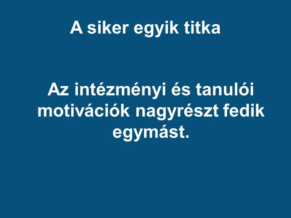 A siker egyik titka Az intézményi és tanulói motivációk nagyrészt fedik egymást.