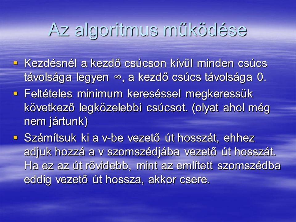 Az algoritmus működése  Kezdésnél a kezdő csúcson kívül minden csúcs távolsága legyen ∞, a kezdő csúcs távolsága 0.