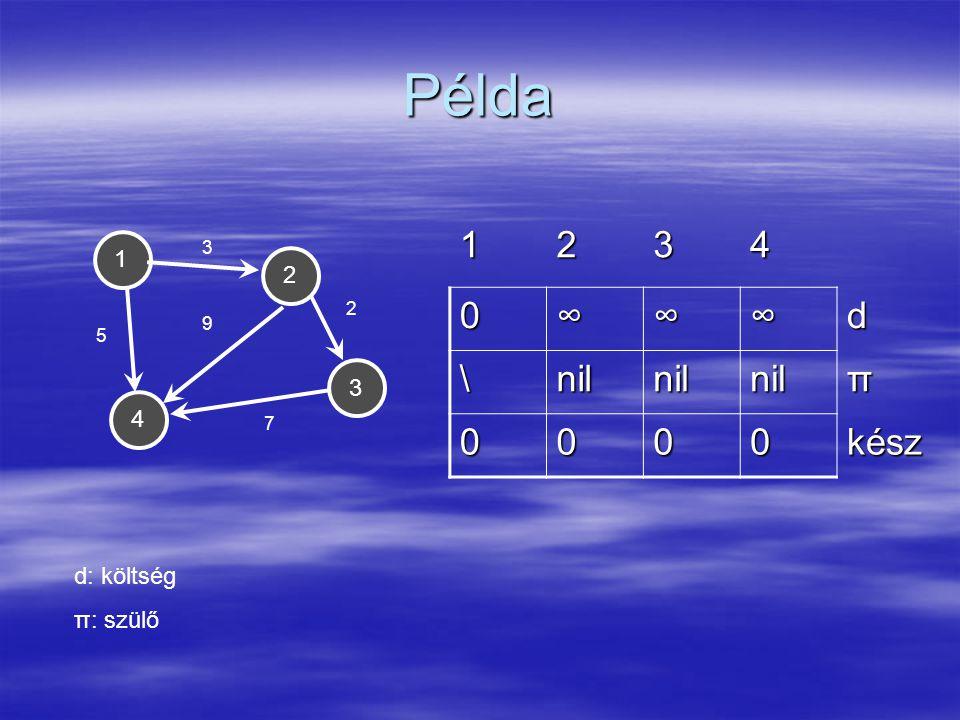 Példa 1 2 4 3 3 5 9 2 7 1234 0∞∞∞d \nilnilnilπ 0000kész d: költség π: szülő