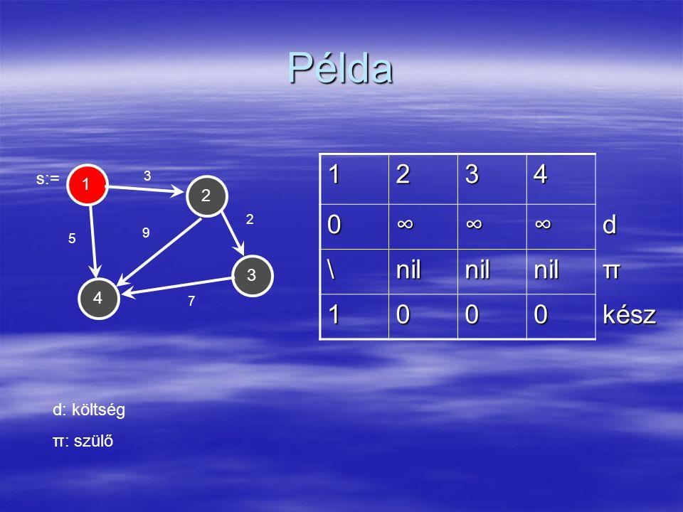 Példa 1243 3 5 9 2 7 1234 0∞∞∞d \nilnilnilπ 1000kész d: költség π: szülő s:=