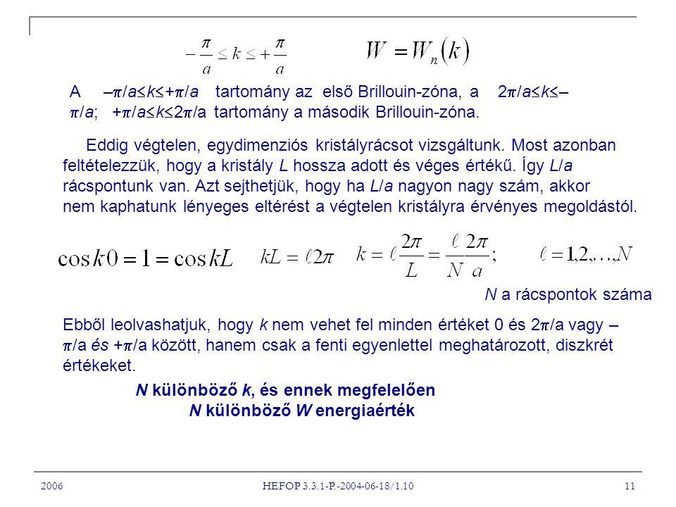 2006 HEFOP 3.3.1-P.-2004-06-18/1.10 11 A –  /a  k  +  /a tartomány az első Brillouin-zóna, a 2  /a  k  –  /a; +  /a  k  2  /a tartomány a második Brillouin-zóna.