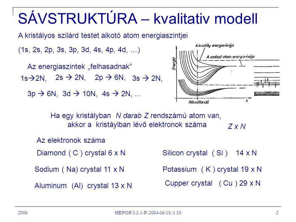 """2006 HEFOP 3.3.1-P.-2004-06-18/1.10 2 A kristályos szilárd testet alkotó atom energiaszintjei (1s, 2s, 2p, 3s, 3p, 3d, 4s, 4p, 4d, …) Az energiaszintek """"felhasadnak 1s  2N, 2s  2N,2p  6N, 3s  2N, 3p  6N, 3d  10N, 4s  2N,..."""