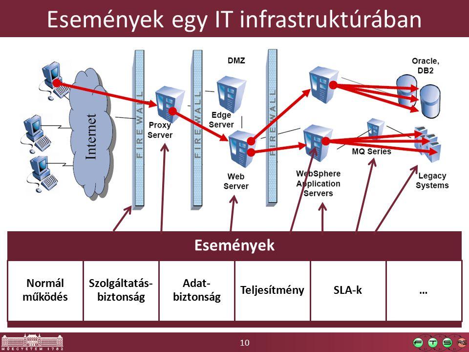 10 Események egy IT infrastruktúrában Események Normál működés Szolgáltatás- biztonság Adat- biztonság TeljesítménySLA-k…