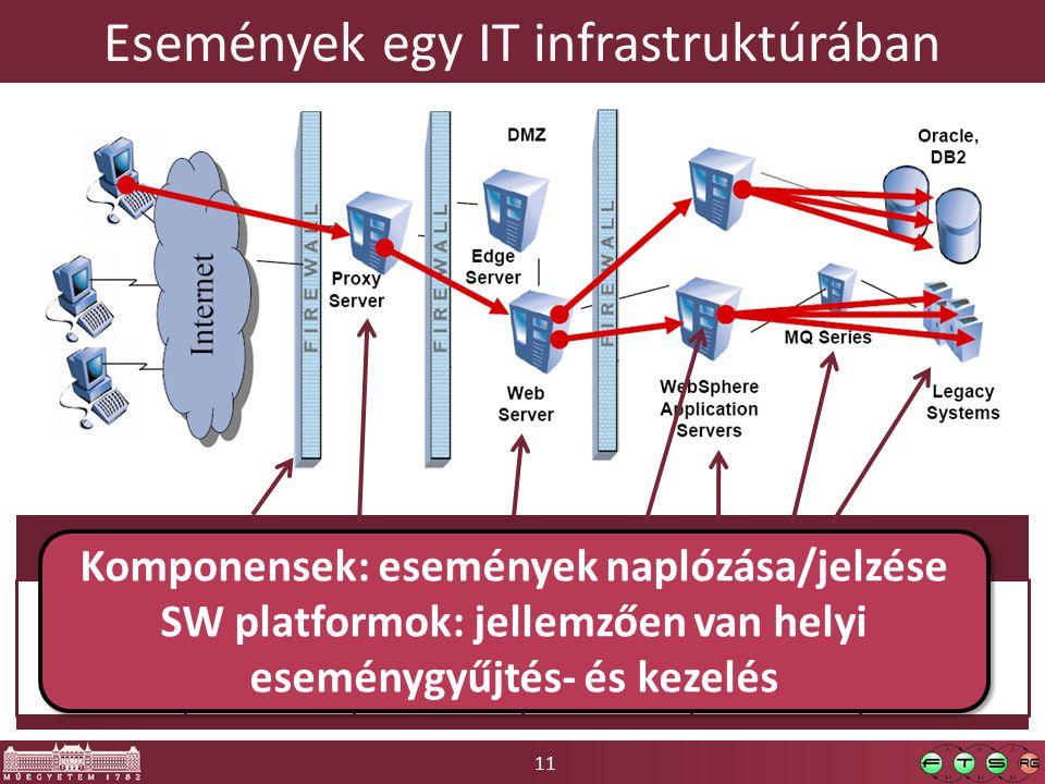 11 Események egy IT infrastruktúrában Események Normál működés Szolgáltatás- biztonság Adat- biztonság TeljesítménySLA-k… Komponensek: események naplózása/jelzése SW platformok: jellemzően van helyi eseménygyűjtés- és kezelés Komponensek: események naplózása/jelzése SW platformok: jellemzően van helyi eseménygyűjtés- és kezelés