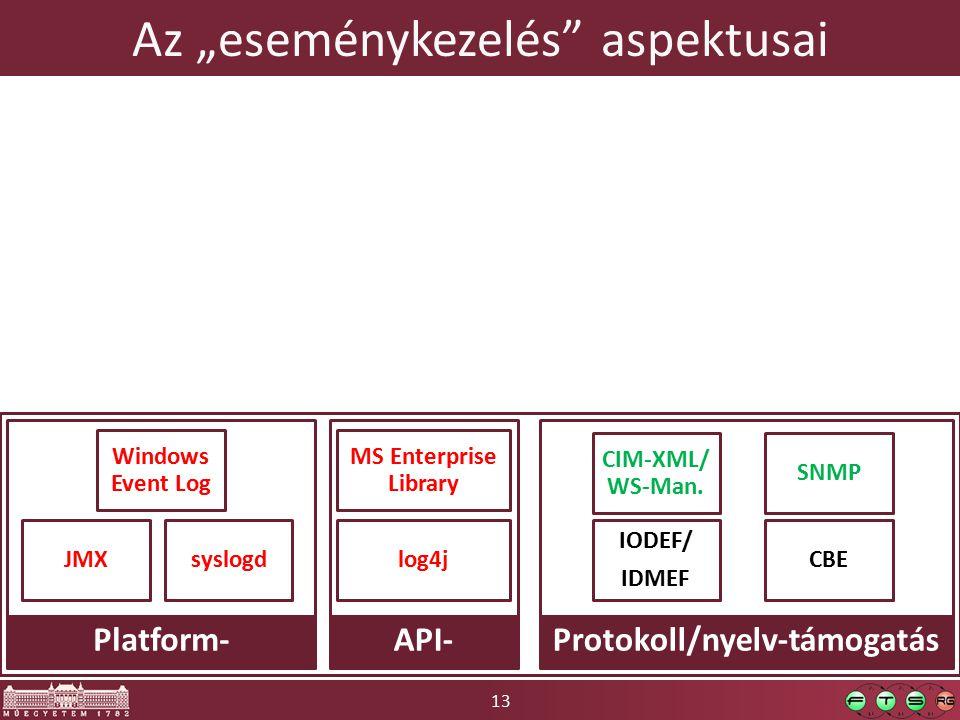 """13 Az """"eseménykezelés aspektusai SNMP IODEF/ IDMEF CIM-XML/ WS-Man."""