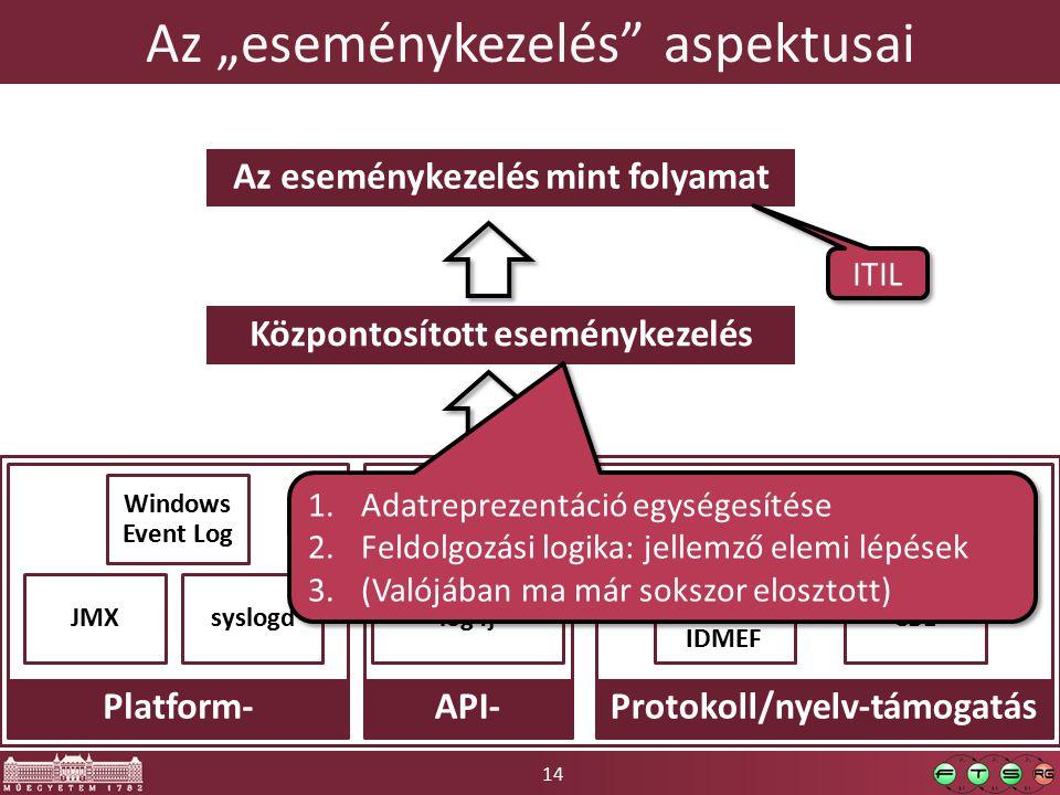 """14 Az """"eseménykezelés aspektusai SNMP IODEF/ IDMEF CIM-XML/ WS-Man."""