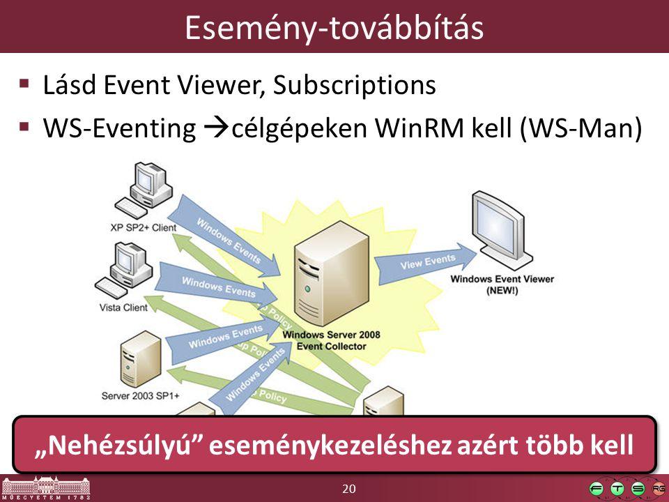 """20 Esemény-továbbítás  Lásd Event Viewer, Subscriptions  WS-Eventing  célgépeken WinRM kell (WS-Man) """"Nehézsúlyú eseménykezeléshez azért több kell"""