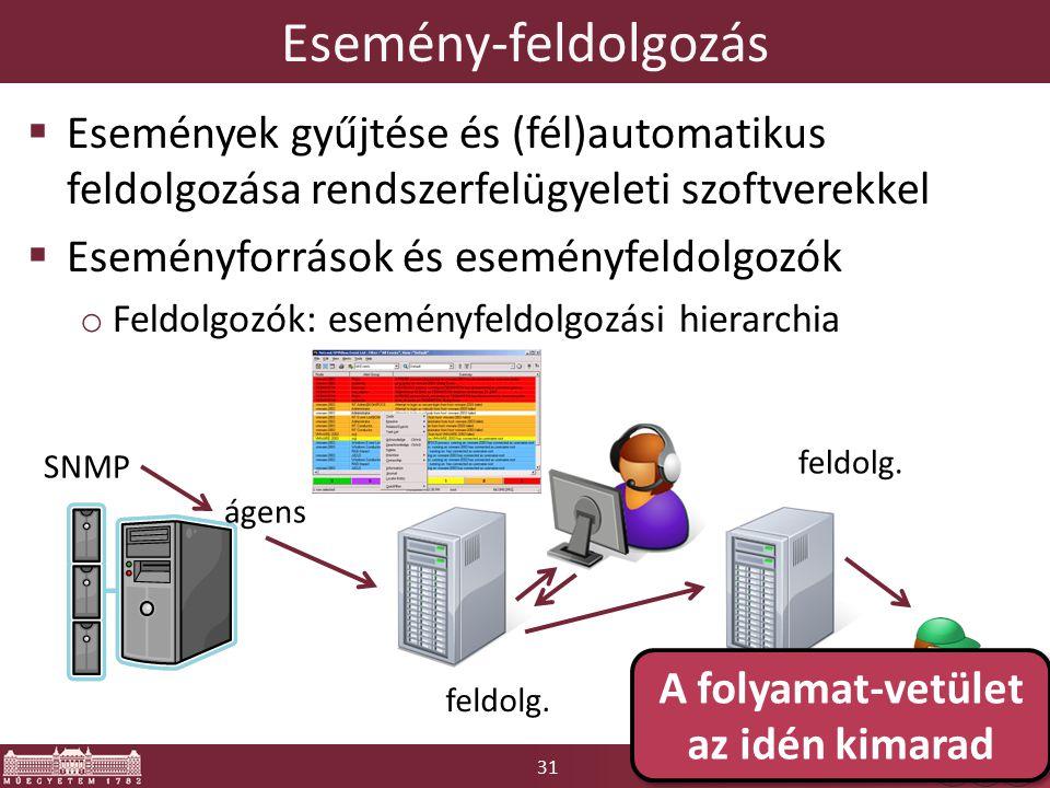 31 Esemény-feldolgozás  Események gyűjtése és (fél)automatikus feldolgozása rendszerfelügyeleti szoftverekkel  Eseményforrások és eseményfeldolgozók o Feldolgozók: eseményfeldolgozási hierarchia SNMP ágens feldolg.