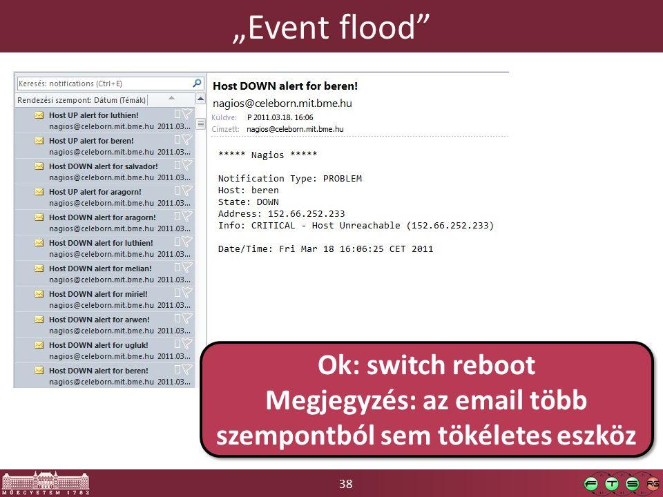 """38 """"Event flood Ok: switch reboot Megjegyzés: az email több szempontból sem tökéletes eszköz Ok: switch reboot Megjegyzés: az email több szempontból sem tökéletes eszköz"""