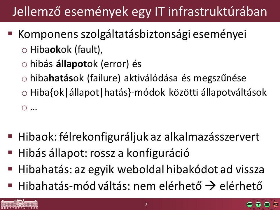 7 Jellemző események egy IT infrastruktúrában  Komponens szolgáltatásbiztonsági eseményei o Hibaokok (fault), o hibás állapotok (error) és o hibahatások (failure) aktiválódása és megszűnése o Hiba{ok|állapot|hatás}-módok közötti állapotváltások o…o…  Hibaok: félrekonfiguráljuk az alkalmazásszervert  Hibás állapot: rossz a konfiguráció  Hibahatás: az egyik weboldal hibakódot ad vissza  Hibahatás-mód váltás: nem elérhető  elérhető