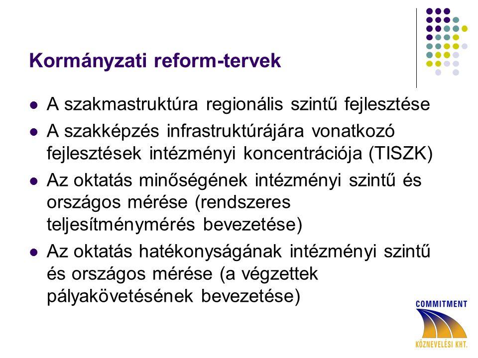 Kormányzati reform-tervek A szakmastruktúra regionális szintű fejlesztése A szakképzés infrastruktúrájára vonatkozó fejlesztések intézményi koncentrációja (TISZK) Az oktatás minőségének intézményi szintű és országos mérése (rendszeres teljesítménymérés bevezetése) Az oktatás hatékonyságának intézményi szintű és országos mérése (a végzettek pályakövetésének bevezetése)
