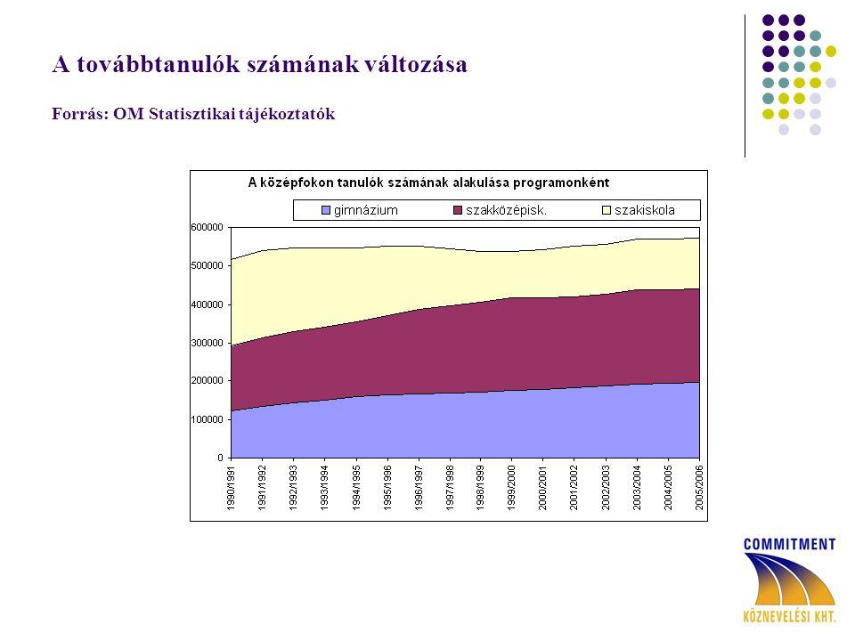 A továbbtanulók számának változása Forrás: OM Statisztikai tájékoztatók