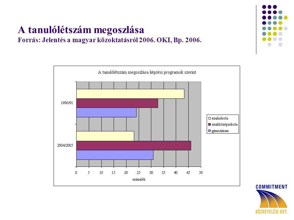 A tanulólétszám megoszlása Forrás: Jelentés a magyar közoktatásról 2006. OKI, Bp. 2006.