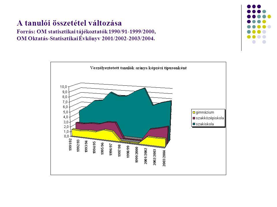 Támogatások Hazai források: - Normatíva (költségvetés) - Fejlesztési Szht.