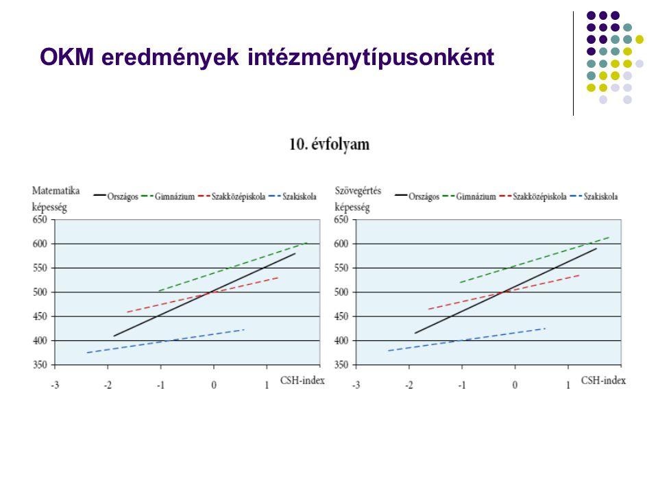 OKM eredmények intézménytípusonként
