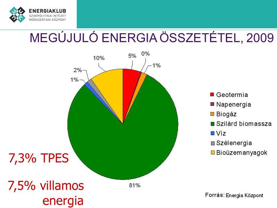 MEGÚJULÓ ENERGIA ÖSSZETÉTEL, 2009 7,3% TPES 7,5% villamos energia