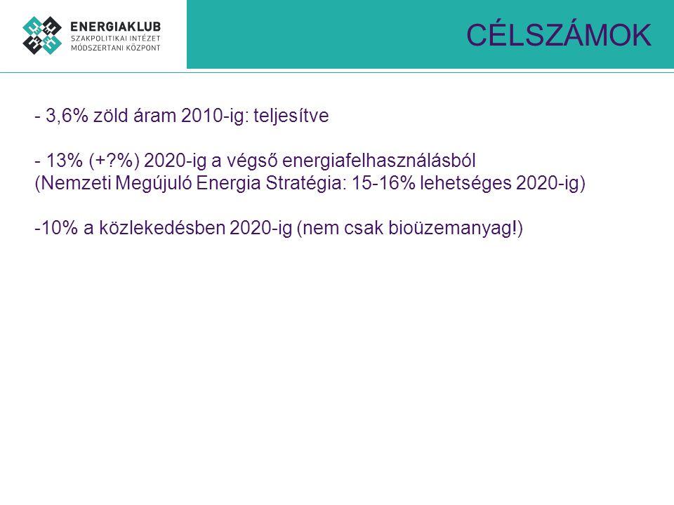 CÉLSZÁMOK - 3,6% zöld áram 2010-ig: teljesítve - 13% (+ %) 2020-ig a végső energiafelhasználásból (Nemzeti Megújuló Energia Stratégia: 15-16% lehetséges 2020-ig) -10% a közlekedésben 2020-ig (nem csak bioüzemanyag!)