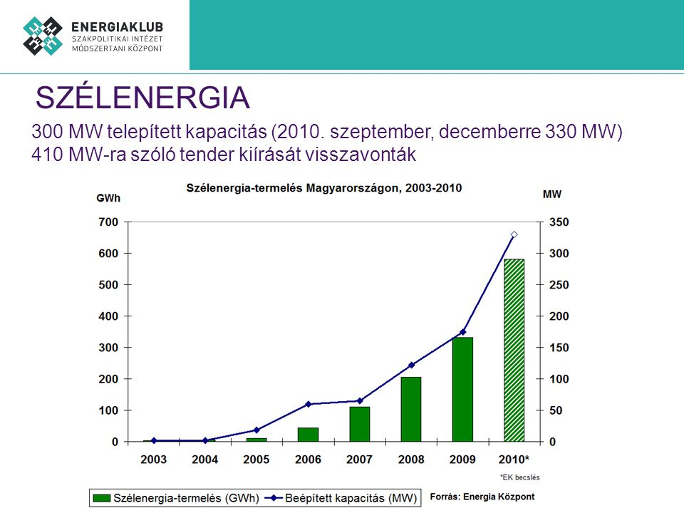 SZÉLENERGIA 300 MW telepített kapacitás (2010. szeptember, decemberre 330 MW) 410 MW-ra szóló tender kiírását visszavonták