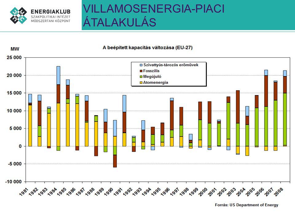 VILLAMOSENERGIA-PIACI ÁTALAKULÁS